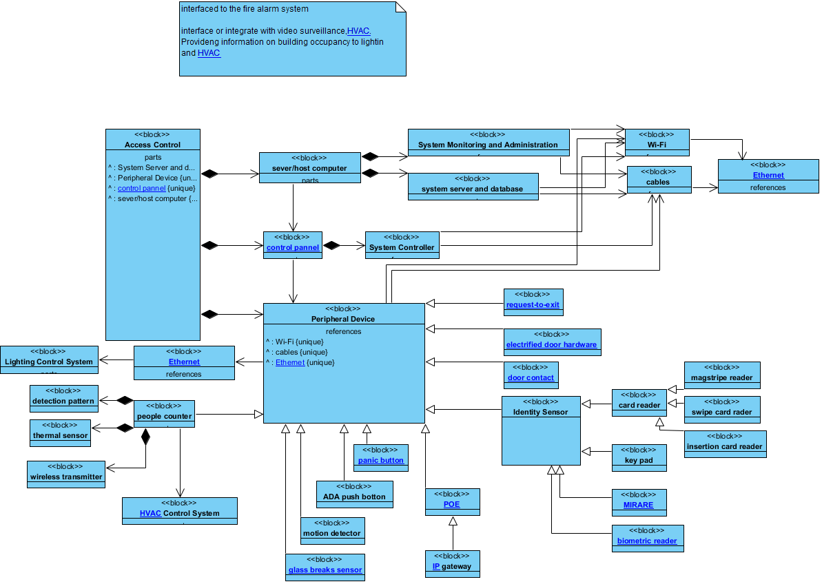 Fine Block Definition Diagram Access Control Block Definition Diagram Wiring Cloud Strefoxcilixyz