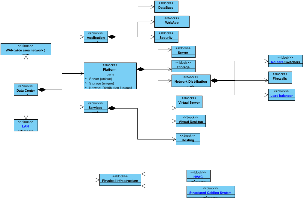 Block Definition Diagram Data Network Block Definition Diagram