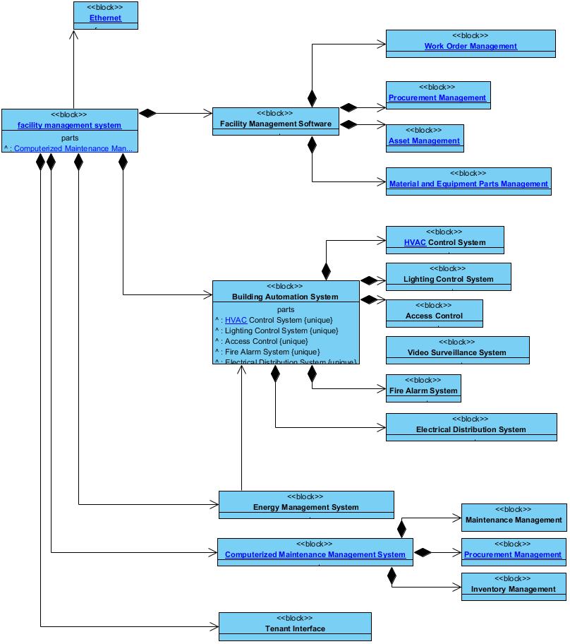 Block Definition Diagram - Facility Management System Block